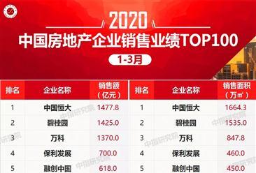 2020年1-3月中国房企销售额排行榜top100:恒大第一 万科第三(图)