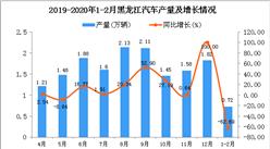 2020年1-2月黑龍江省汽車產量為0.72萬輛 同比下降62.69%