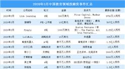 2020年3月教育領域投融資情況分析:天使輪投資事件最多(附完整名單)