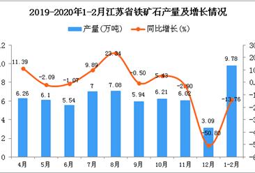 2020年1-2月江苏省铁矿石产量及增长情况分析