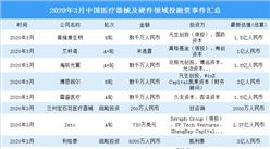 2020年3月医疗器械及硬件领域投融资情况分析:B轮投融事件最多(附完整名单)