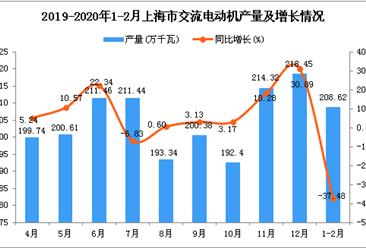 2020年1-2月上海市交流电动机产量为208.62万千瓦 同比下降37.48%