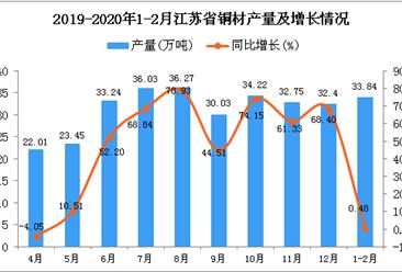 2020年1-2月江苏省铜材产量及增长情况分析
