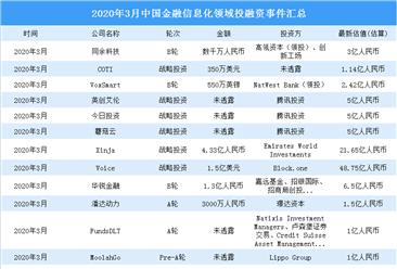 2020年3月金融信息化领域投融资情况分析:战略投资最多(附完整名单)