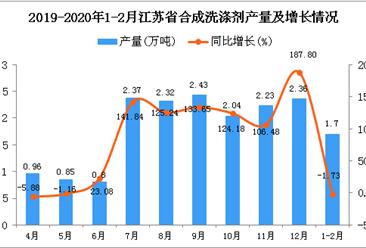 2020年1-2月江苏省合成洗涤剂产量为1.7万吨 同比下降1.73%