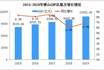 2019年佛山统计公报:GDP总量10751亿 常住人口增加25.29万(附图表)