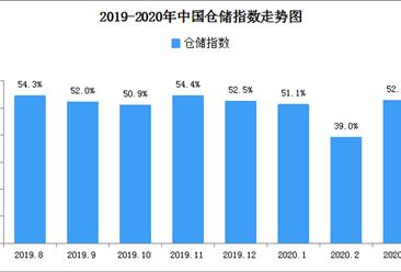 2020年2月中国仓储指数解读及后市预测分析(附图表)