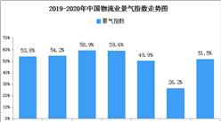 復工加快市場恢復 2020年3月物流業景氣指數51.5%(附商貿物流開發區一覽)