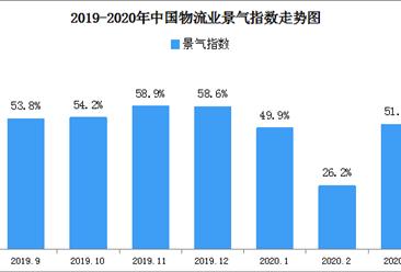 复工加快市场恢复 2020年3月物流业景气指数51.5%(附商贸物流开发区一览)