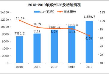2019年郑州统计公报:GDP总量11590亿 常住人口增加21.6万(附图表)