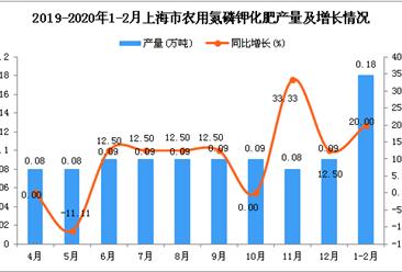 2020年1-2月上海市农用氮磷钾化肥产量为0.18万吨 同比增长20%