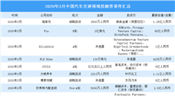 2020年3月汽车交通领域投融资情况分析:投融资金额环比增长104%(附完整名单)
