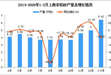2020年1-2月上海市铝材产量为6.43万吨 同比下降18.92%
