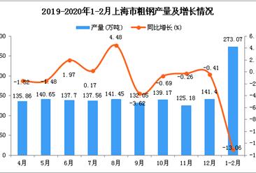 2020年1-2月上海市粗钢产量同比下降13.06%