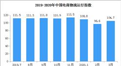2020年3月中国电商物流运行指数104.7点(附全国电商开发区一览)