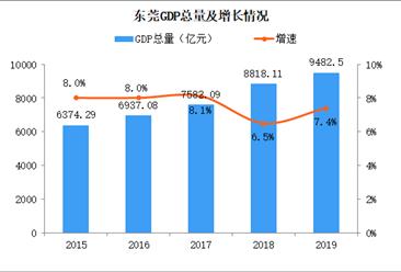 2019年东莞统计公报:GDP总量9483亿 常住人口增加7.23万(附图表)