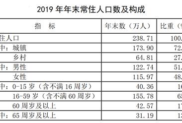 2019年青海西宁统计公报:GDP增长7.5% 常住人口238.71万(附图表)