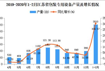 2020年1-2月江苏省包装专用设备产量同比增长304.57%