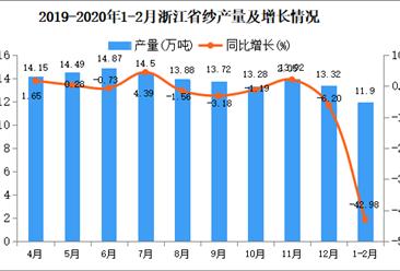 2020年1-2月浙江省纱产量及增长情况分析