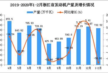 2020年1-2月浙江省发动机产量同比下降56%
