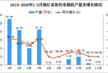 2020年1-2月浙江省彩色电视机产量为0.01万台 同比下降99.98%