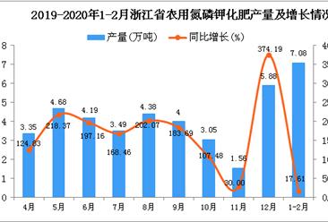 2020年1-2月浙江省农用氮磷钾化肥产量及增长情况分析