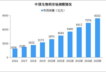 2025年我国生物药市场规模将超8000亿 三大因素驱动行业发展(图)