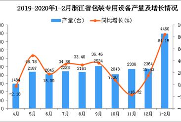 2020年1-2月浙江省包装专用设备产量同比增长84.15%