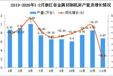 2020年1-2月浙江省金属切削机床产量及增长情况分析