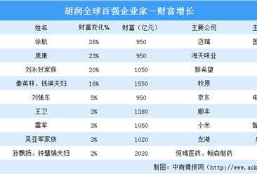 2020胡润全球百强企业家排行榜疫情版:9名中国企业家财富上涨(图)