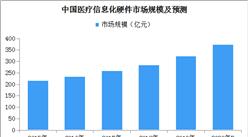 2020年中国医疗信息化硬件市场规模有望突破375亿元(附图表)