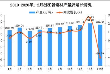 2020年1-2月浙江省钢材产量为322.44万吨 同比下降20.09%