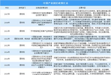 2020年中国产业园区政策汇总(图)