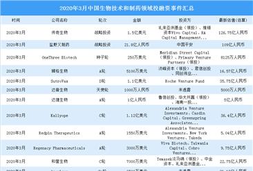2020年3月生物技术和制药领域投融资情况分析:投融资金额增长45%(附完整名单)