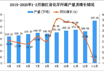 2020年1-2月浙江省化学纤维产量为347.04万吨 同比下降2.73%