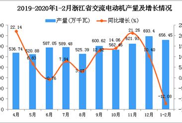2020年1-2月浙江省交流电动机产量为656.45万千瓦 同比下降12.08%