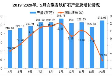 2020年1-2月安徽省铁矿石产量及增长情况分析