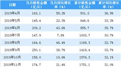 2020年3月金地集团销售简报:销售额同比下降20.2%(附图表)