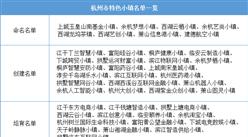 浙江2020年省级特色小镇申报:杭州市特色小镇名单一览(附表)