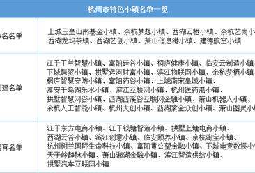 浙江2020年省級特色小鎮申報:杭州市特色小鎮名單一覽(附表)