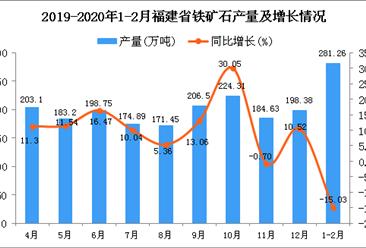 2020年1-2月福建省铁矿石产量为281.26万吨 同比下降15.03%
