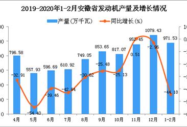 2020年1-2月安徽省发动机产量为971.53万千瓦 同比下降44.18%