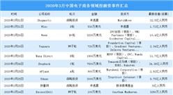 2020年3月電子商務領域投融資情況分析:戰略投資最多(附完整名單)