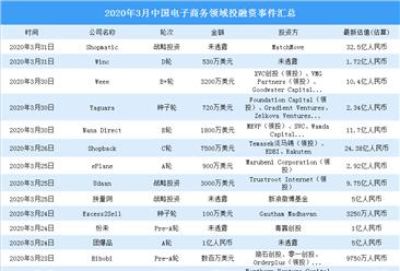 2020年3月电子商务领域投融资情况分析:战略投资最多(附完整名单)