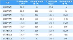 2020年3月富力地产销售简报:销售额同比增长221%(附图表)