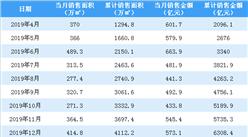2020年3月万科销售简报:销售额同比下降4.24%(附图表)