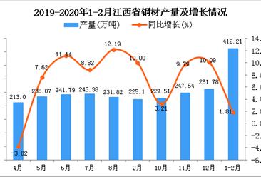 2020年1-2月江西省钢材产量为412.21万吨 同比增长1.81%