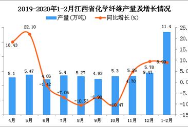 2020年1-2月江西省化学纤维产量及增长情况分析