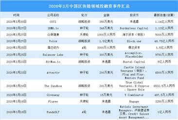 2020年3月区块链领域投融资情况分析:战略投资最多(附完整名单)