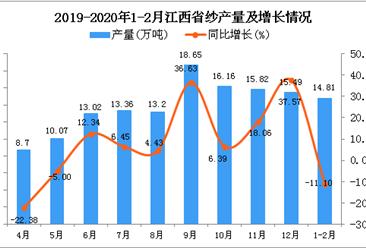 2020年1-2月江西省纱产量同比下降11.1%